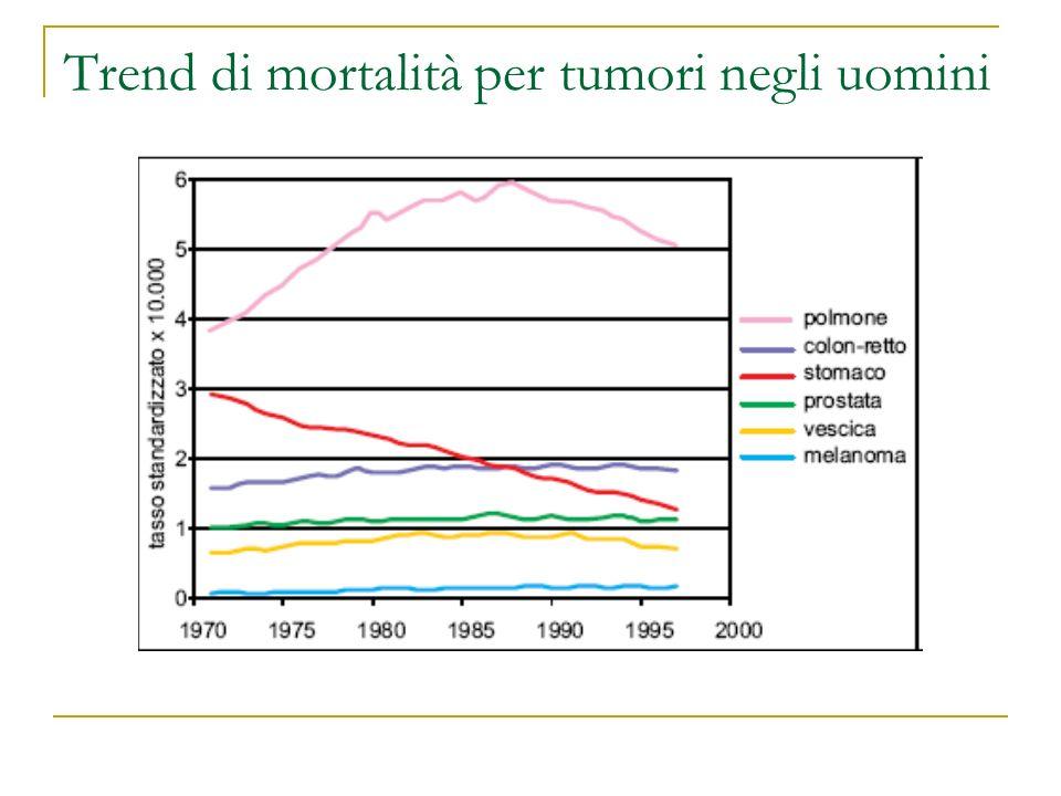 Trend di mortalità per tumori negli uomini