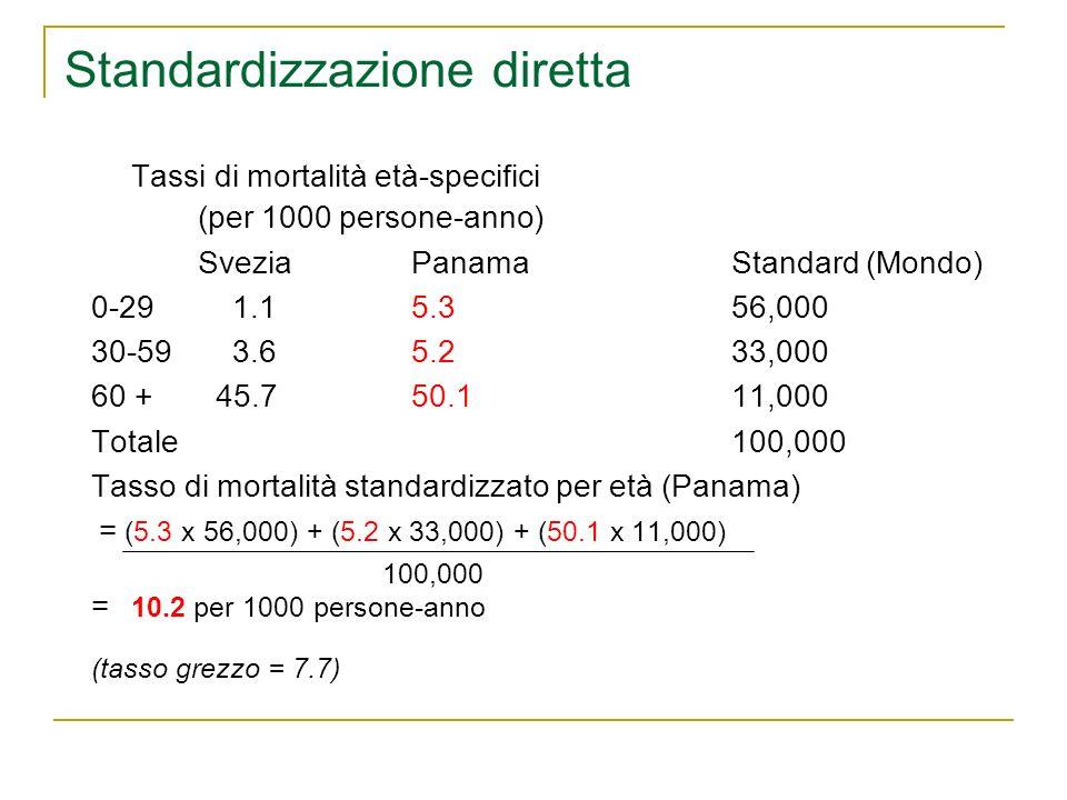 Standardizzazione diretta Tassi di mortalità età-specifici (per 1000 persone-anno) SveziaPanamaStandard (Mondo) 0-29 1.15.356,000 30-59 3.65.233,000 6