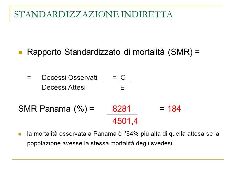 STANDARDIZZAZIONE INDIRETTA Rapporto Standardizzato di mortalità (SMR) = =Decessi Osservati= O Decessi Attesi E SMR Panama (%) =8281= 184 4501,4 la mo