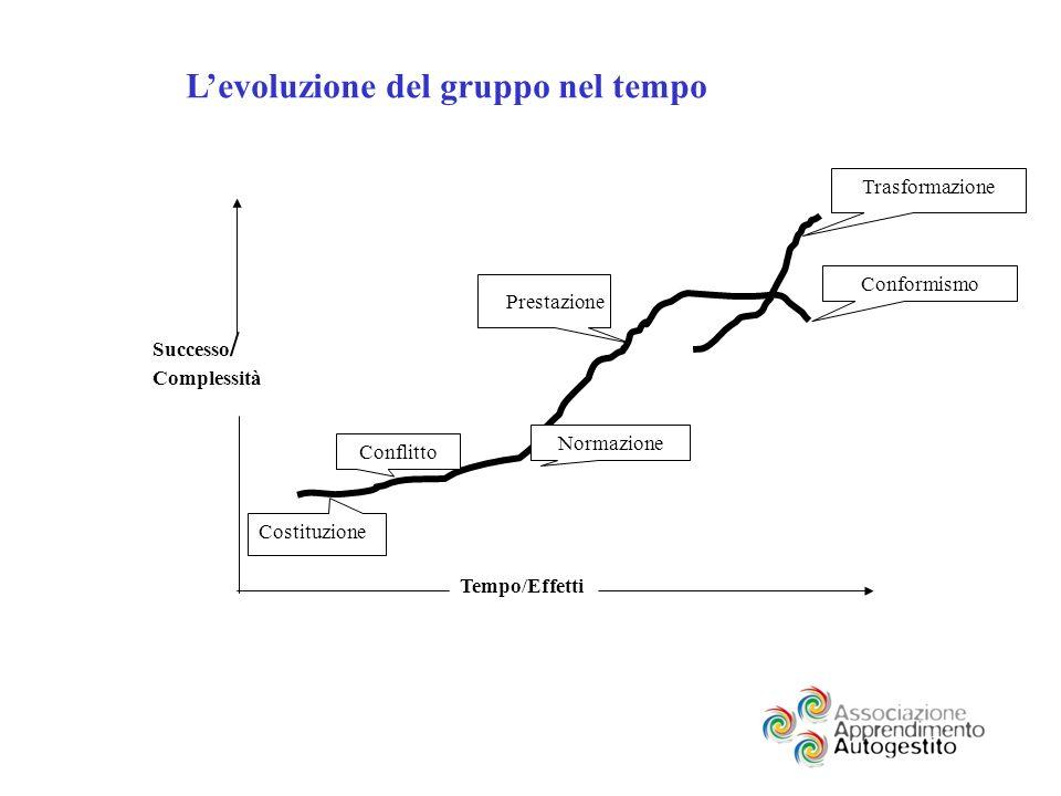 Costituzione Successo / Complessità Tempo/Effetti Conflitto Normazione Prestazione Levoluzione del gruppo nel tempo Trasformazione Conformismo
