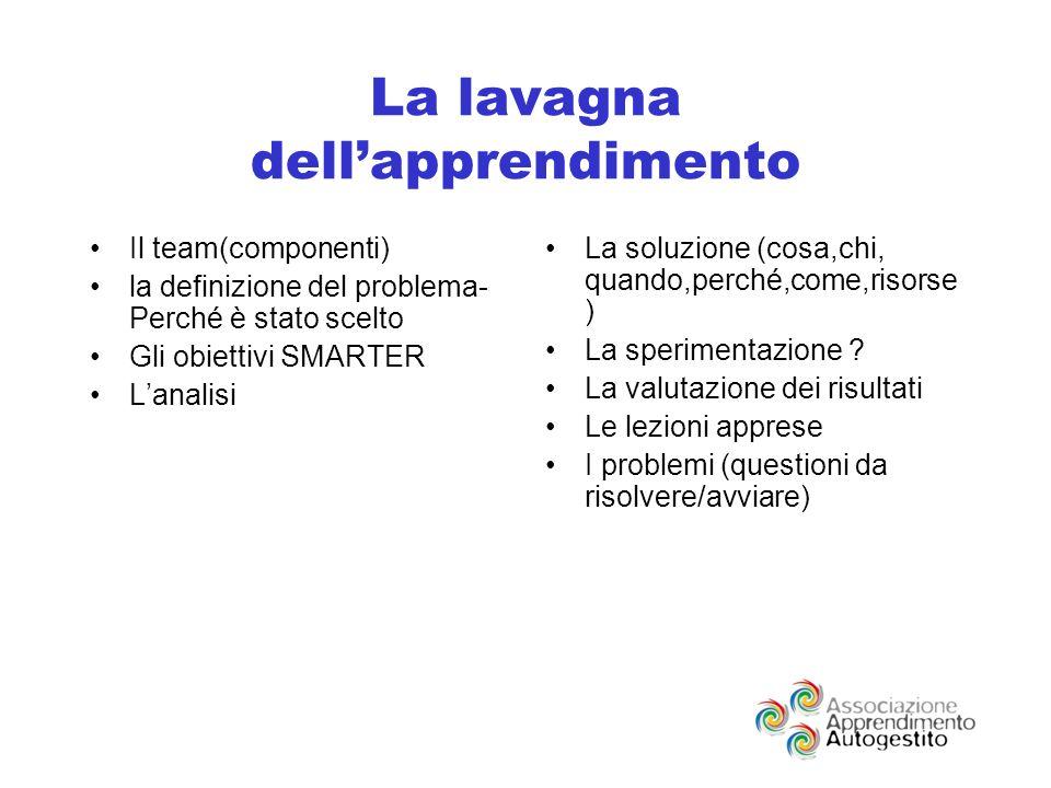 La lavagna dellapprendimento Il team(componenti) la definizione del problema- Perché è stato scelto Gli obiettivi SMARTER Lanalisi La soluzione (cosa,chi, quando,perché,come,risorse ) La sperimentazione .