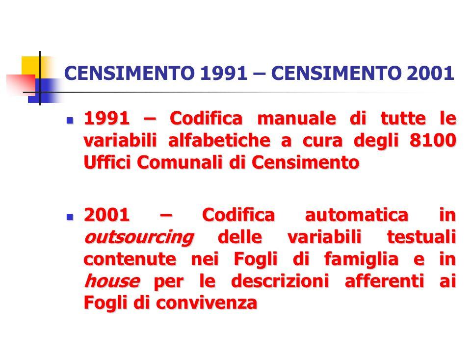 CENSIMENTO 1991 – CENSIMENTO 2001 1991 – Codifica manuale di tutte le variabili alfabetiche a cura degli 8100 Uffici Comunali di Censimento 1991 – Cod