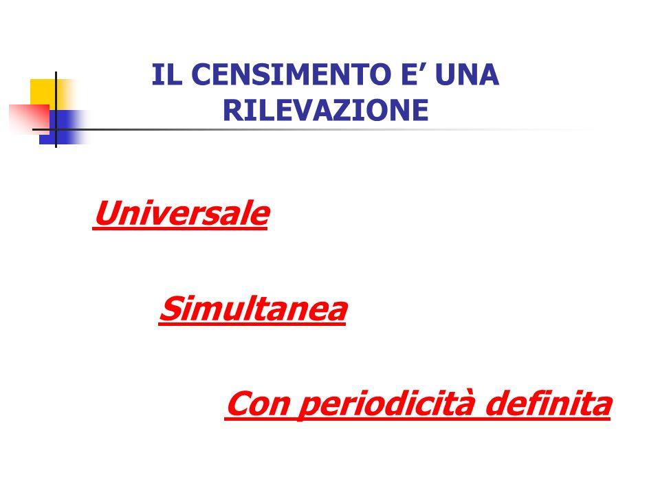 IL CENSIMENTO E UNA RILEVAZIONE Universale Simultanea Con periodicità definita