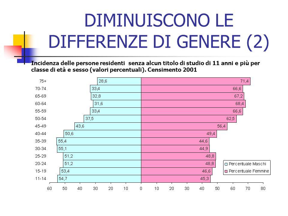 DIMINUISCONO LE DIFFERENZE DI GENERE (2) Incidenza delle persone residenti senza alcun titolo di studio di 11 anni e più per classe di età e sesso (valori percentuali).