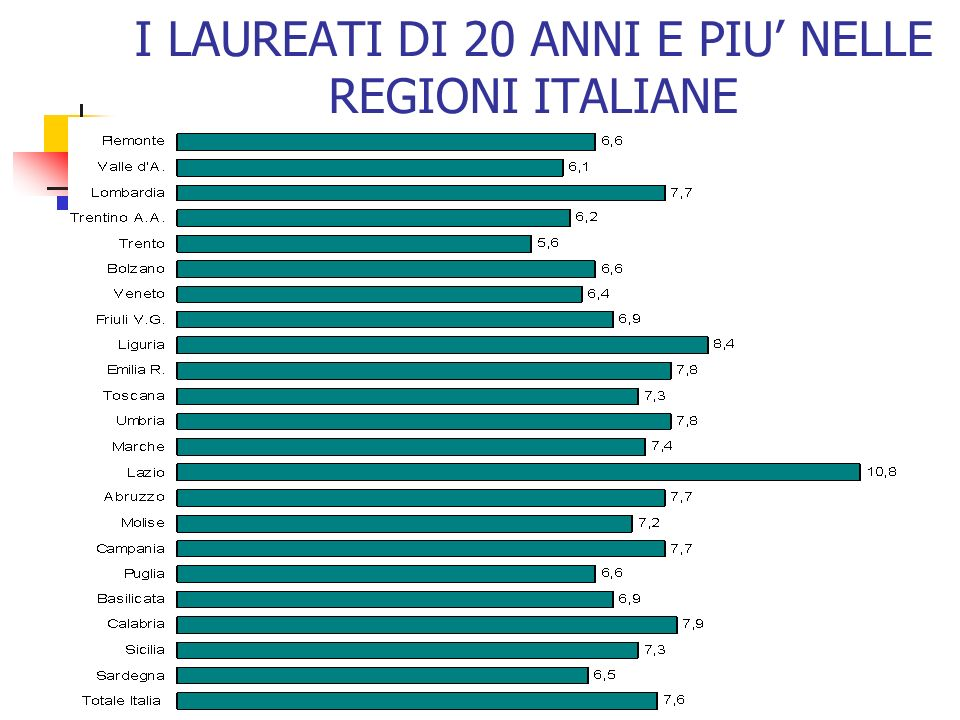 I LAUREATI DI 20 ANNI E PIU NELLE REGIONI ITALIANE