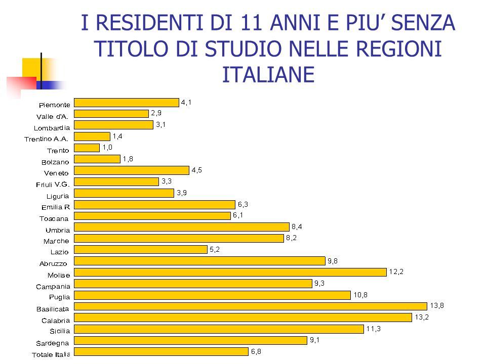 I RESIDENTI DI 11 ANNI E PIU SENZA TITOLO DI STUDIO NELLE REGIONI ITALIANE