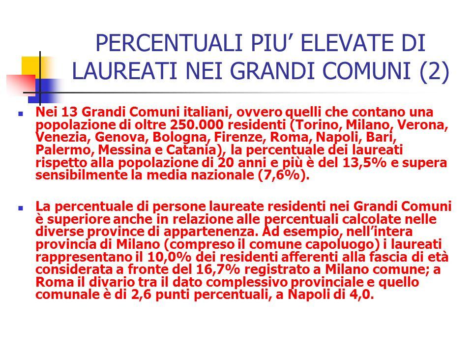 PERCENTUALI PIU ELEVATE DI LAUREATI NEI GRANDI COMUNI (2) Nei 13 Grandi Comuni italiani, ovvero quelli che contano una popolazione di oltre 250.000 re