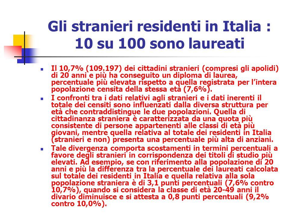 Gli stranieri residenti in Italia : 10 su 100 sono laureati Il 10,7% (109.197) dei cittadini stranieri (compresi gli apolidi) di 20 anni e più ha conseguito un diploma di laurea, percentuale più elevata rispetto a quella registrata per lintera popolazione censita della stessa età (7,6%).