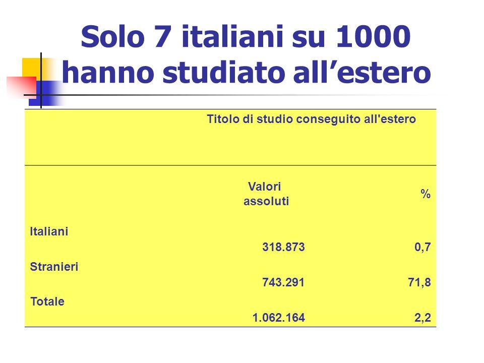 Solo 7 italiani su 1000 hanno studiato allestero Titolo di studio conseguito all'estero Valori assoluti % Italiani 318.8730,7 Stranieri 743.29171,8 To