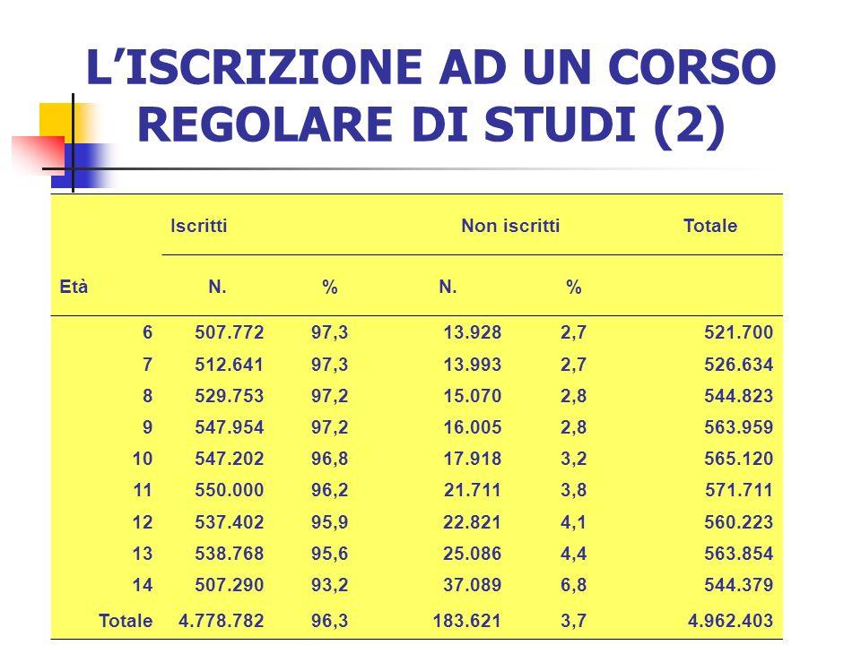 LISCRIZIONE AD UN CORSO REGOLARE DI STUDI (2) IscrittiNon iscrittiTotale EtàN.% % 6507.77297,313.9282,7521.700 7512.64197,313.9932,7526.634 8529.75397
