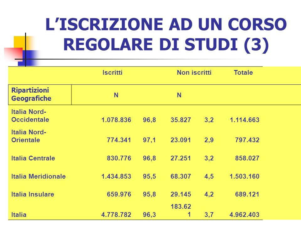 LISCRIZIONE AD UN CORSO REGOLARE DI STUDI (3) IscrittiNon iscrittiTotale Ripartizioni Geografiche NN Italia Nord- Occidentale1.078.83696,835.8273,21.114.663 Italia Nord- Orientale774.34197,123.0912,9797.432 Italia Centrale830.77696,827.2513,2858.027 Italia Meridionale1.434.85395,568.3074,51.503.160 Italia Insulare659.97695,829.1454,2689.121 Italia4.778.78296,3 183.62 13,74.962.403