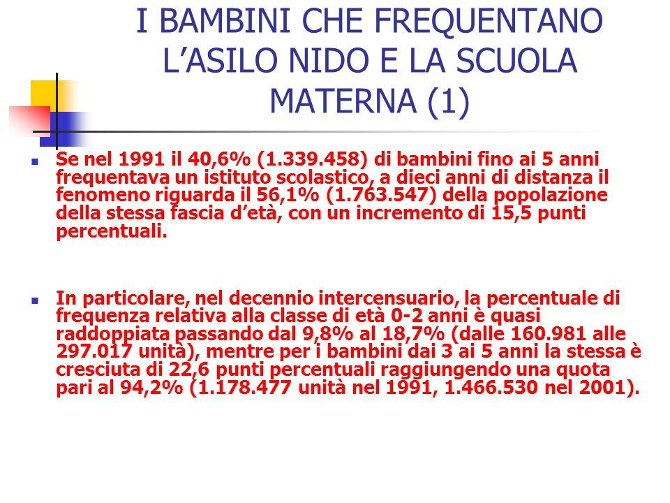 I BAMBINI CHE FREQUENTANO LASILO NIDO E LA SCUOLA MATERNA (1) Se nel 1991 il 40,6% (1.339.458) di bambini fino ai 5 anni frequentava un istituto scolastico, a dieci anni di distanza il fenomeno riguarda il 56,1% (1.763.547) della popolazione della stessa fascia detà, con un incremento di 15,5 punti percentuali.