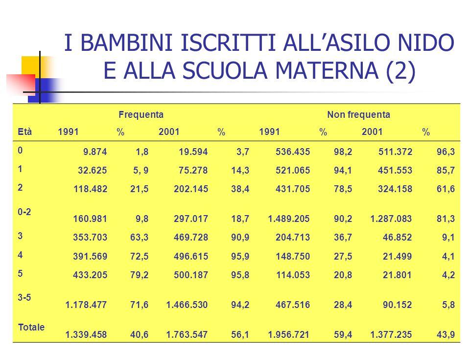 I BAMBINI ISCRITTI ALLASILO NIDO E ALLA SCUOLA MATERNA (2) Frequenta Non frequenta Età1991%2001%1991%2001% 0 9.8741,819.5943,7536.43598,2511.37296,3 1