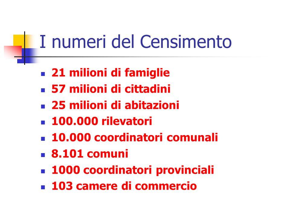I numeri del Censimento 21 milioni di famiglie 57 milioni di cittadini 25 milioni di abitazioni 100.000 rilevatori 10.000 coordinatori comunali 8.101 comuni 1000 coordinatori provinciali 103 camere di commercio