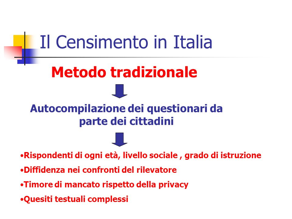 Il Censimento in Italia Metodo tradizionale Autocompilazione dei questionari da parte dei cittadini Rispondenti di ogni età, livello sociale, grado di istruzione Diffidenza nei confronti del rilevatore Timore di mancato rispetto della privacy Quesiti testuali complessi