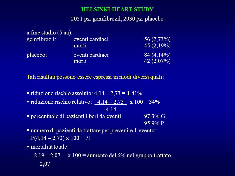 HELSINKI HEART STUDY 2051 pz. gemfibrozil; 2030 pz. placebo a fine studio (5 aa): gemfibrozil:eventi cardiaci56 (2,73%) morti45 (2,19%) placebo:eventi