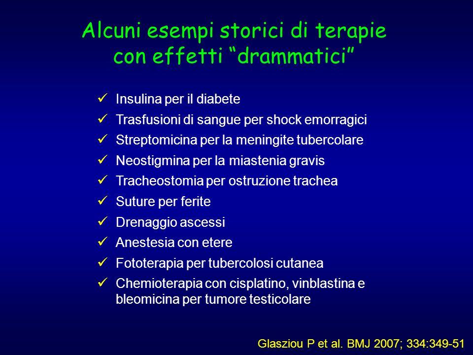Alcuni esempi storici di terapie con effetti drammatici Insulina per il diabete Trasfusioni di sangue per shock emorragici Streptomicina per la mening