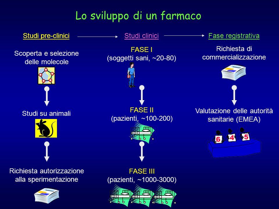 Lo sviluppo di un farmaco Scoperta e selezione delle molecole Studi su animali Richiesta autorizzazione alla sperimentazione FASE I (soggetti sani, ~2