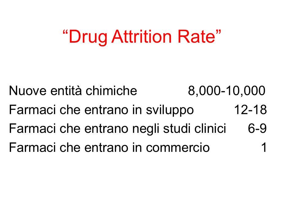 Drug Attrition Rate Nuove entità chimiche 8,000-10,000 Farmaci che entrano in sviluppo 12-18 Farmaci che entrano negli studi clinici 6-9 Farmaci che e