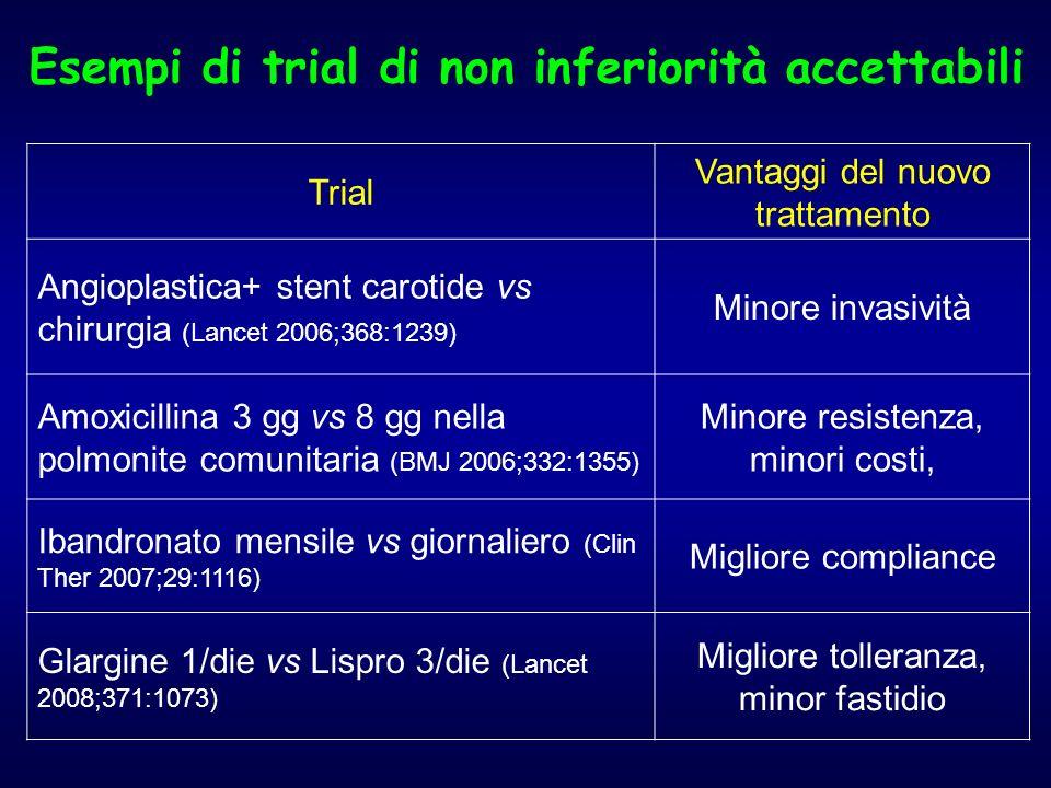 Esempi di trial di non inferiorità accettabili Trial Vantaggi del nuovo trattamento Angioplastica+ stent carotide vs chirurgia (Lancet 2006;368:1239)