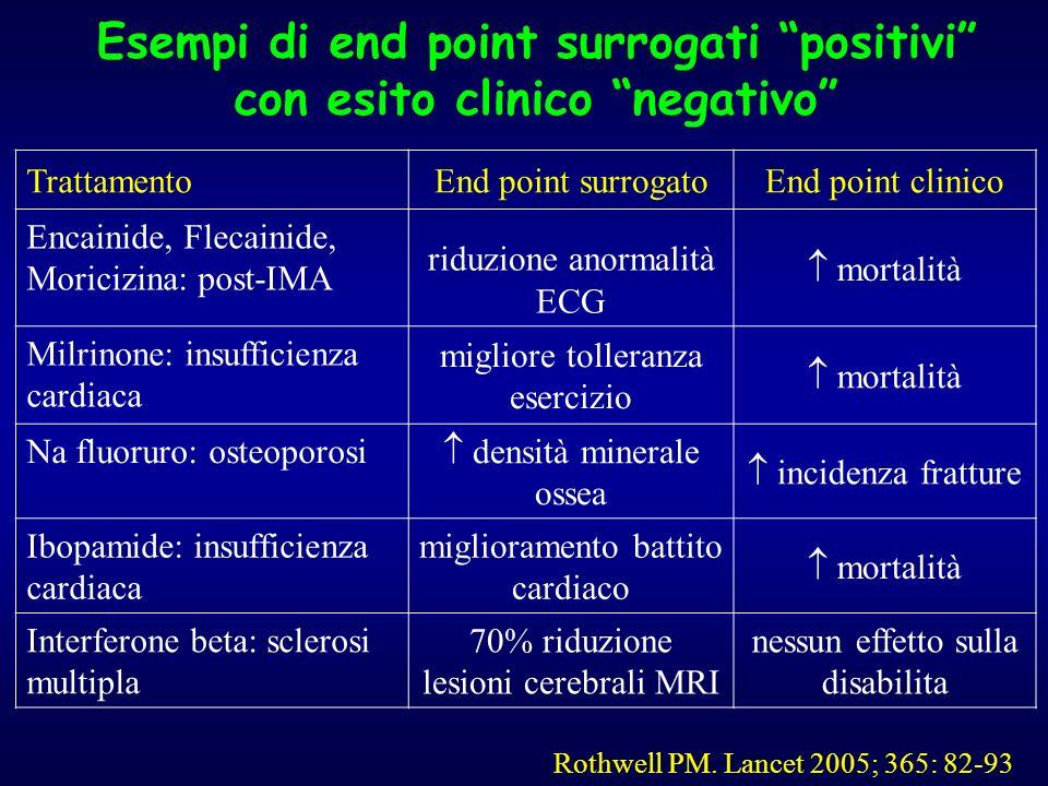 TrattamentoEnd point surrogatoEnd point clinico Encainide, Flecainide, Moricizina: post-IMA riduzione anormalità ECG mortalità Milrinone: insufficienz