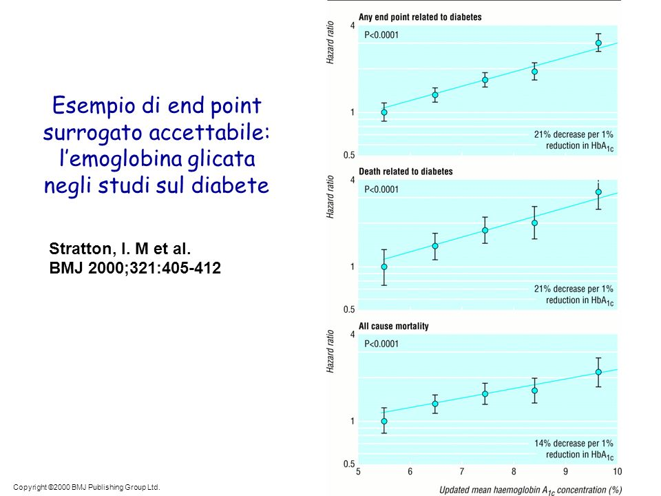 Copyright ©2000 BMJ Publishing Group Ltd. Stratton, I. M et al. BMJ 2000;321:405-412 Esempio di end point surrogato accettabile: lemoglobina glicata n