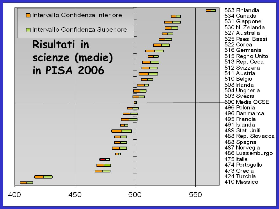 Risultati in scienze (medie) in PISA 2006