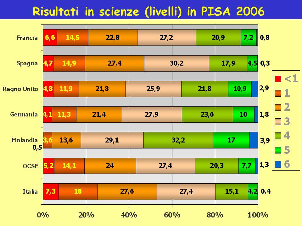 Risultati in scienze (livelli) in PISA 2006
