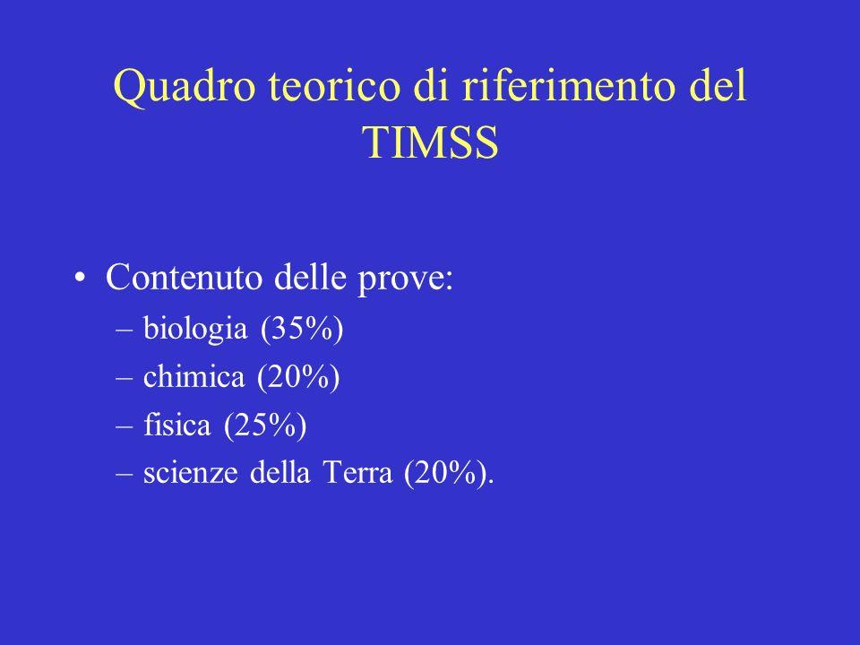 Quadro teorico di riferimento del TIMSS Contenuto delle prove: –biologia (35%) –chimica (20%) –fisica (25%) –scienze della Terra (20%).