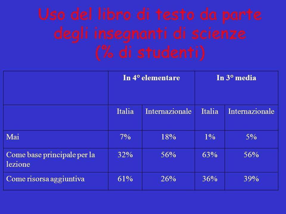 Uso del libro di testo da parte degli insegnanti di scienze (% di studenti) In 4° elementareIn 3° media ItaliaInternazionaleItaliaInternazionale Mai7%