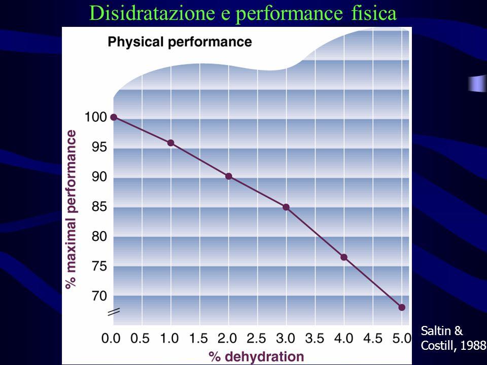 Disidratazione e performance fisica Saltin & Costill, 1988