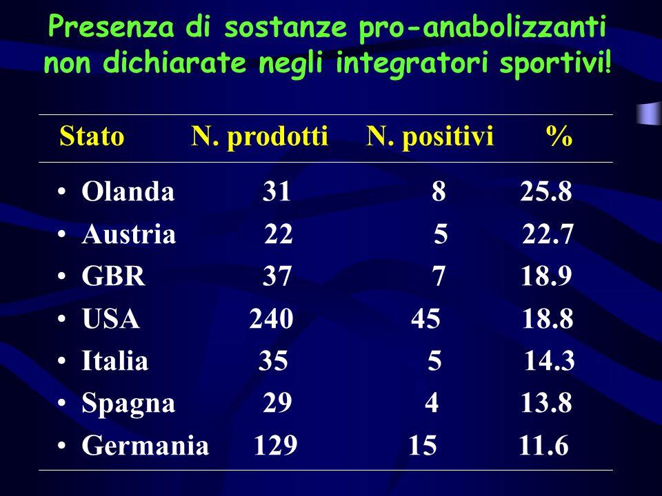 Presenza di sostanze pro-anabolizzanti non dichiarate negli integratori sportivi.