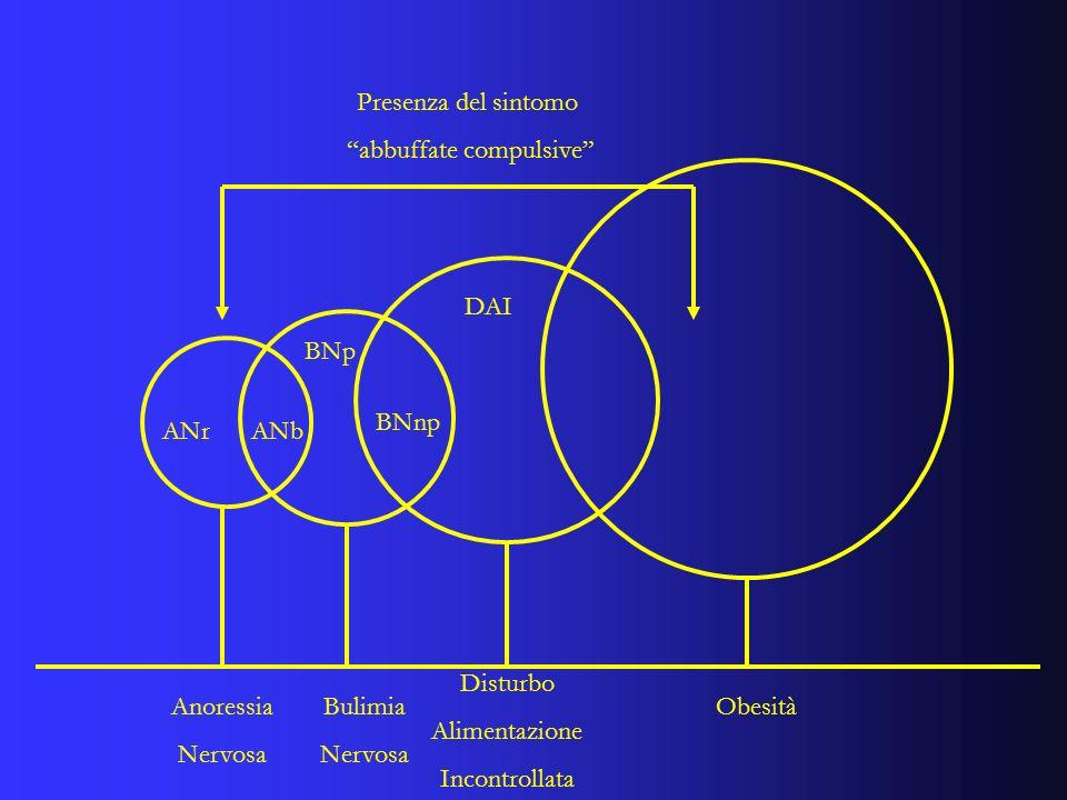Presenza del sintomo abbuffate compulsive Anoressia Nervosa Bulimia Nervosa Disturbo Alimentazione Incontrollata Obesità ANrANb BNnp BNp DAI