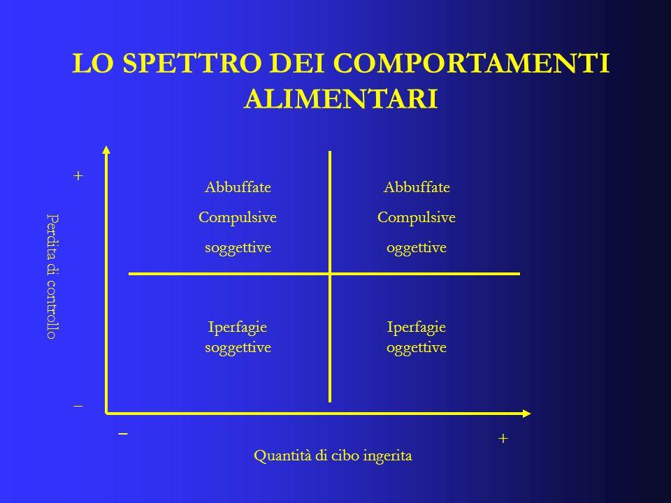 LO SPETTRO DEI COMPORTAMENTI ALIMENTARI Quantità di cibo ingerita Perdita di controllo + + _ _ Iperfagie soggettive Iperfagie oggettive Abbuffate Comp