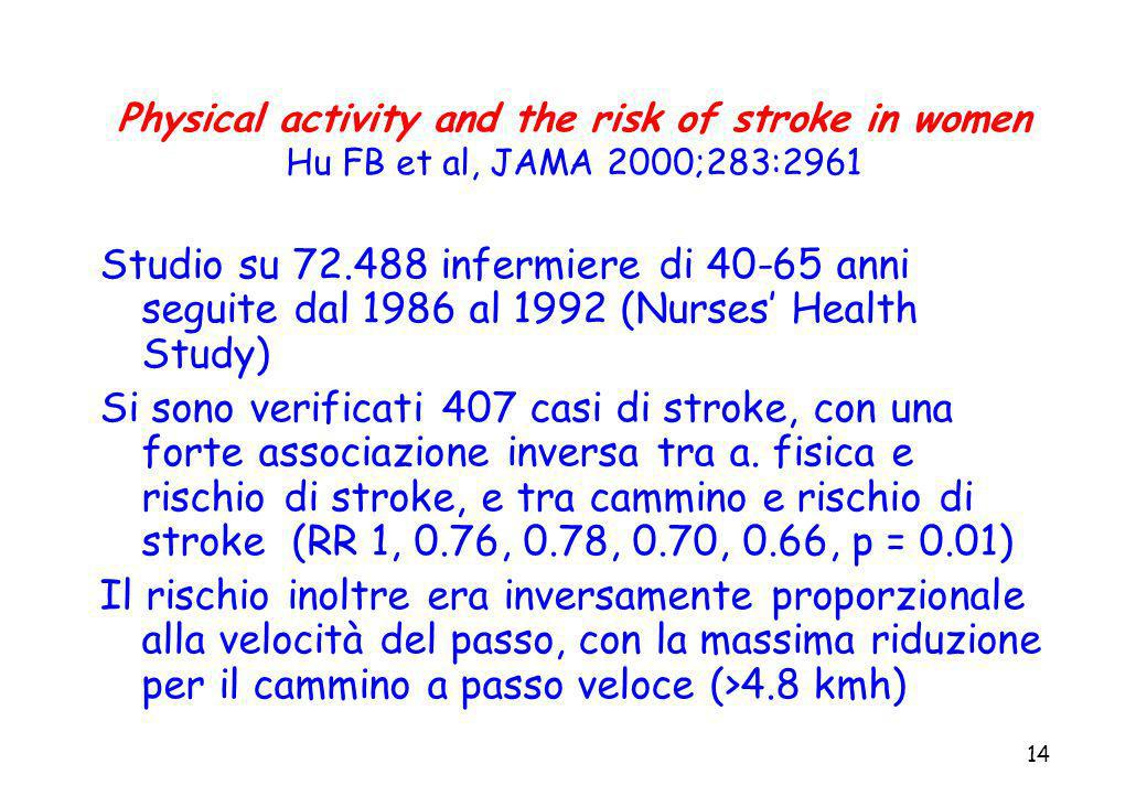 14 Physical activity and the risk of stroke in women Hu FB et al, JAMA 2000;283:2961 Studio su 72.488 infermiere di 40-65 anni seguite dal 1986 al 199