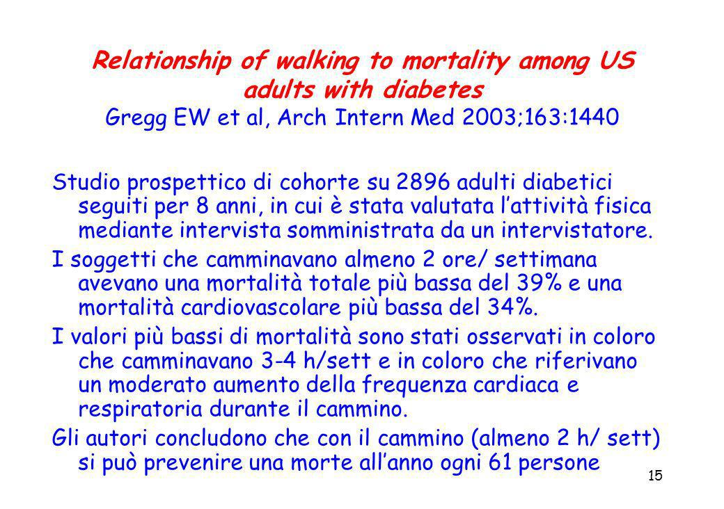 15 Relationship of walking to mortality among US adults with diabetes Gregg EW et al, Arch Intern Med 2003;163:1440 Studio prospettico di cohorte su 2