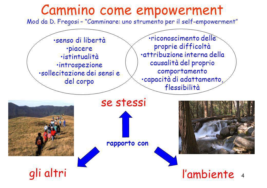 4 Cammino come empowerment Mod da D. Fregosi – Camminare: uno strumento per il self-empowerment gli altri senso di libertà piacere istintualità intros