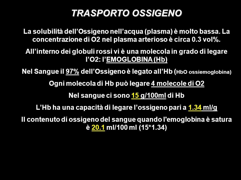 TRASPORTO OSSIGENO La solubilità dellOssigeno nellacqua (plasma) è molto bassa. La concentrazione di O2 nel plasma arterioso è circa 0.3 vol%. Allinte