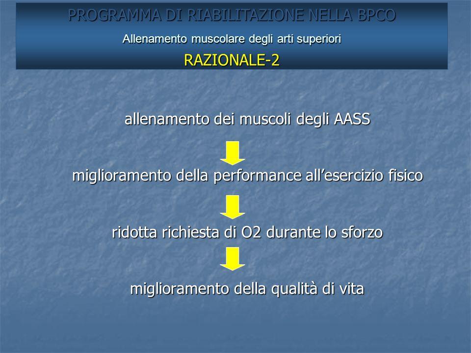 allenamento dei muscoli degli AASS miglioramento della performance allesercizio fisico ridotta richiesta di O2 durante lo sforzo miglioramento della q