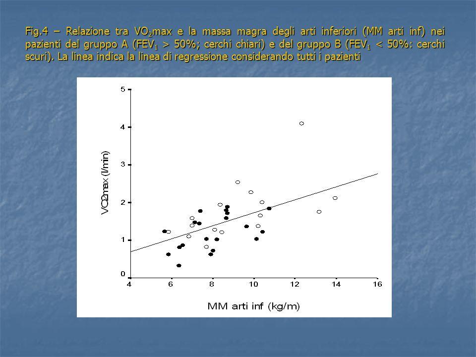 Fig.4 – Relazione tra VO 2 max e la massa magra degli arti inferiori (MM arti inf) nei pazienti del gruppo A (FEV 1 > 50%; cerchi chiari) e del gruppo