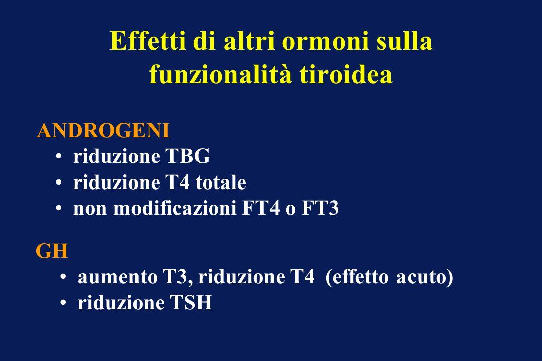 Effetti di altri ormoni sulla funzionalità tiroidea ANDROGENI riduzione TBG riduzione T4 totale non modificazioni FT4 o FT3 GH aumento T3, riduzione T