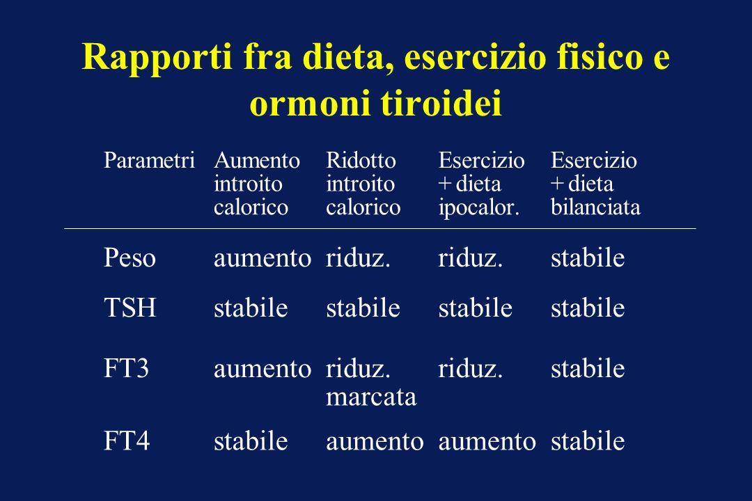 Rapporti fra dieta, esercizio fisico e ormoni tiroidei Pesoaumentoriduz.riduz.stabile TSHstabilestabilestabilestabile FT3aumentoriduz. marcata riduz.s