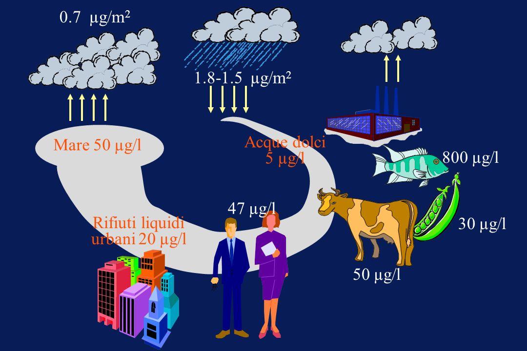 Mare 50 µg/l 0.7 µg/m 2 1.8-1.5 µg/m 2 Acque dolci 5 µg/l Rifiuti liquidi urbani 20 µg/l 47 µg/l 50 µg/l 30 µg/l 800 µg/l