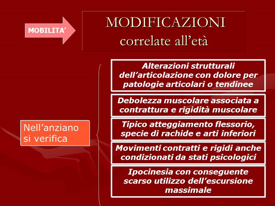 Nellanziano si verifica Debolezza muscolare associata a contrattura e rigidità muscolare Tipico atteggiamento flessorio, specie di rachide e arti infe