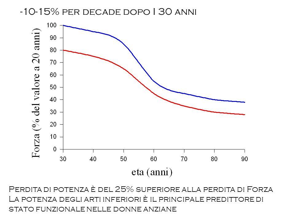 -10-15% per decade dopo I 30 anni Perdita di potenza è del 25% superiore alla perdita di Forza La potenza degli arti inferiori è il principale preditt