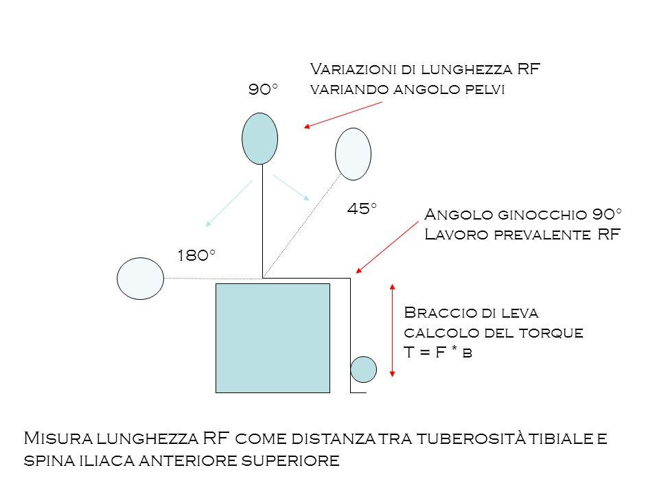 Angolo ginocchio 90° Lavoro prevalente RF 90° Variazioni di lunghezza RF variando angolo pelvi Braccio di leva calcolo del torque T = F * b 45° 180° M