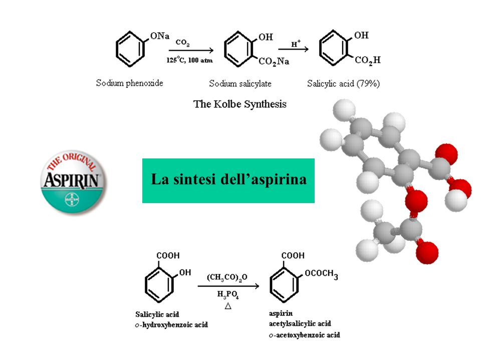 La sintesi dellaspirina