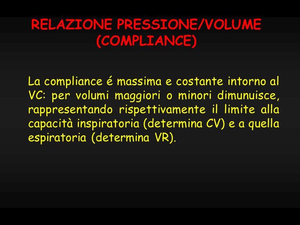 -6 2.2 -4 2.2 FRC 5.8 -10 VC -2 1 RV -6 2.7 FRC+TV pressione polmoni pressione torace pressione sistema 0 -40-35-30 1 2 3 4 5 6 -25-20-15-10-50510152025303540 litri mmHg