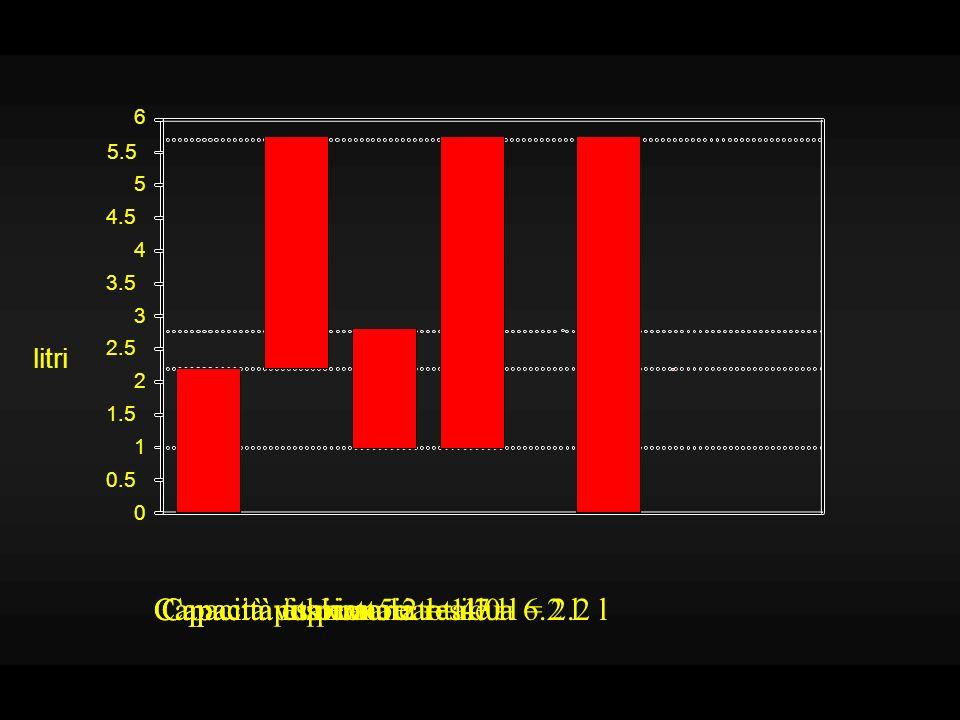ventilazione alveolare = (volume corrente - spazio morto) * frequenza respiratoria (500 - 150) * 12 = 4.5 l/min corrente * frequenza respiratoria ventilazione polmonare = volume 0.5 + 12 = 6 l/min v.