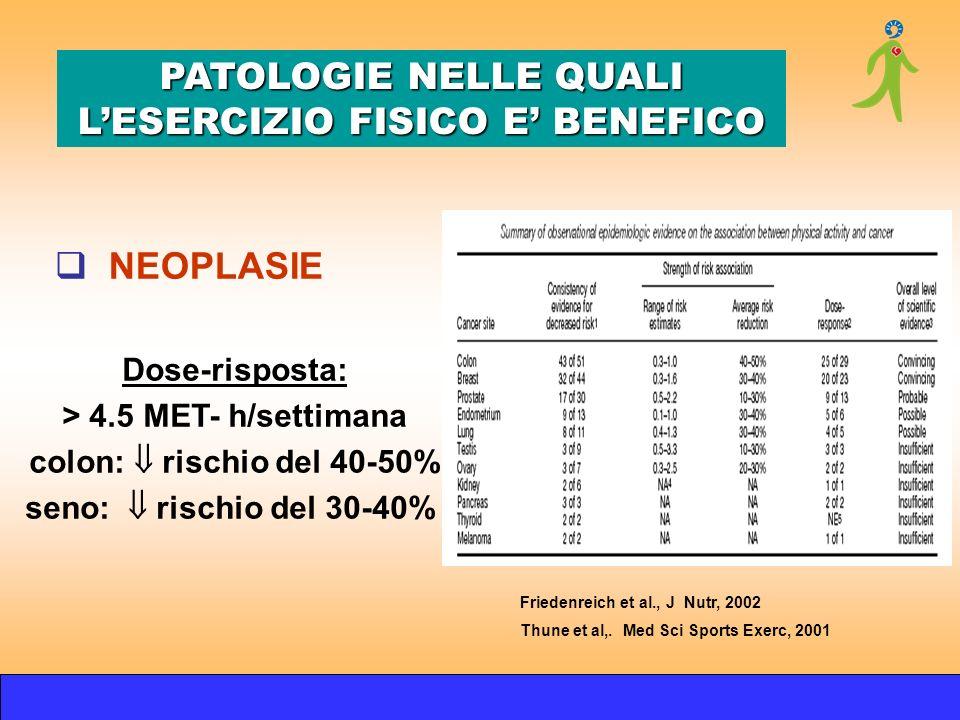 Dose-risposta: > 4.5 MET- h/settimana colon: rischio del 40-50% seno: rischio del 30-40% Friedenreich et al., J Nutr, 2002 Thune et al,. Med Sci Sport